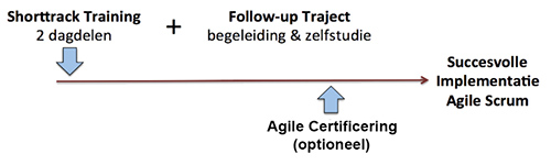 Agile Foundation Training Concept