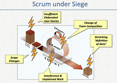 Scrum under Siege